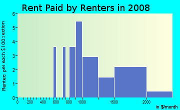 Rent paid by renters in 2009 in Edgewood in Boulder neighborhood in CO