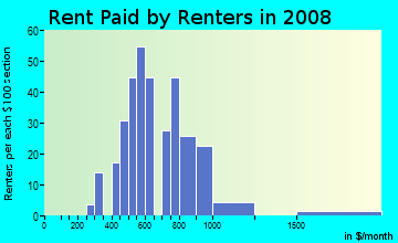Rent paid by renters in 2009 in Berkeley Village in Denver neighborhood in CO