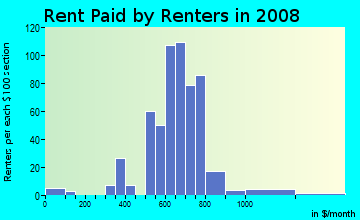 Rent paid by renters in 2009 in Stover Area Neighborhood Group in Fort Collins neighborhood in CO