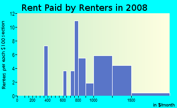 Rent paid by renters in 2009 in Northwest Rossborough Neighborhood Group in Fort Collins neighborhood in CO