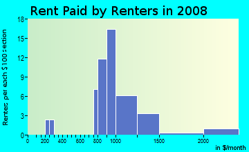 Rent paid by renters in 2009 in Meadow Glen in Boulder neighborhood in CO