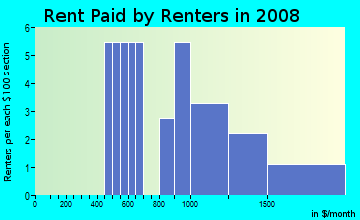Rent paid by renters in 2009 in Yahmonite in Steamboat Springs neighborhood in CO