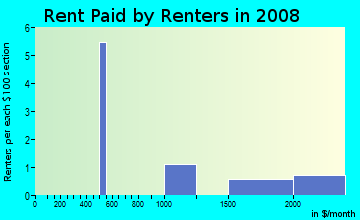 Rent paid by renters in 2009 in Springs in Steamboat Springs neighborhood in CO