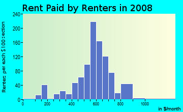 Rent paid by renters in 2009 in Brookwood in Mobile neighborhood in AL
