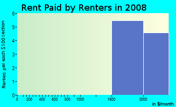 Rent paid by renters in 2009 in Country in Broomfield neighborhood in CO