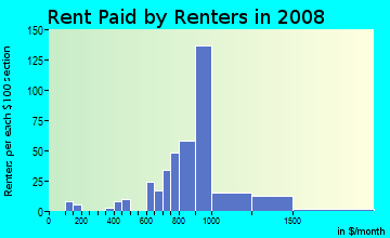 Rent paid by renters in 2009 in Lac Amora in Broomfield neighborhood in CO