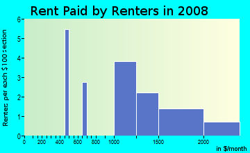 Rent paid by renters in 2009 in Ridgeview Heights in Broomfield neighborhood in CO