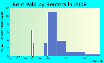 Rent paid by renters in 2009 in Trails At Westlake in Broomfield neighborhood in CO