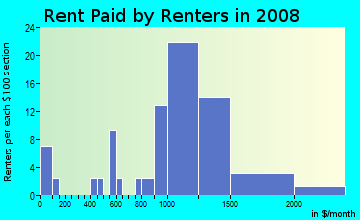 Rent paid by renters in 2009 in Westlake Village in Broomfield neighborhood in CO