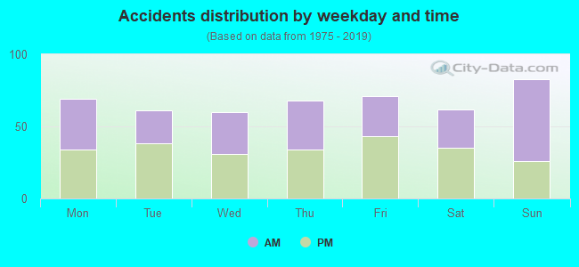 Accidents distribution by weekday and time