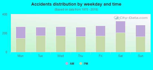 Accidents distribution by week day and time