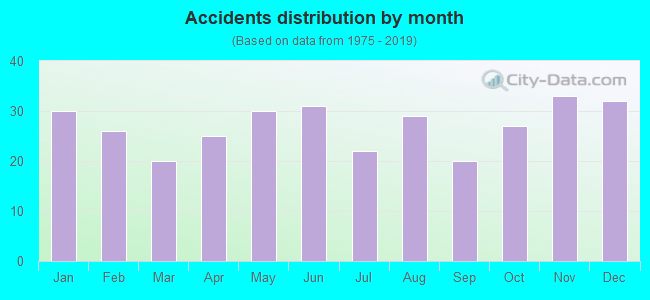 Fatal car crashes and road traffic accidents in Allentown