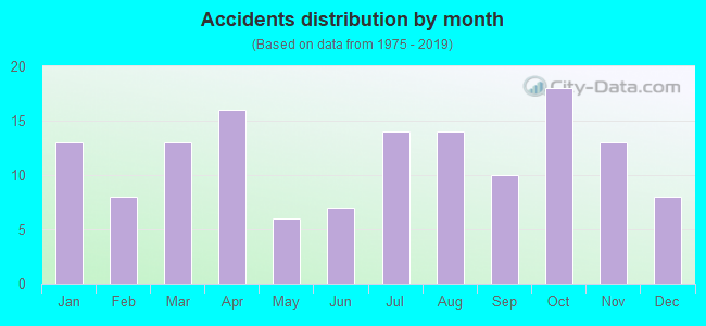 Fatal car crashes and road traffic accidents in Athens, Alabama