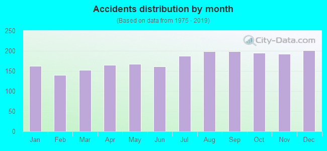 Fatal car crashes and road traffic accidents in Baltimore