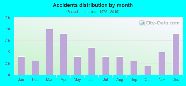 Fatal car crashes and road traffic accidents in Bastrop, Louisiana
