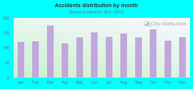 Fatal car crashes and road traffic accidents in Birmingham