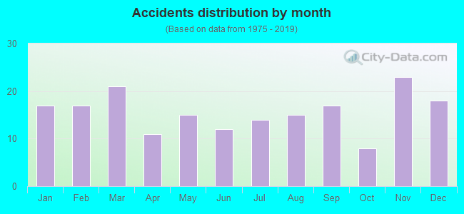 Fatal car crashes and road traffic accidents in Bowling