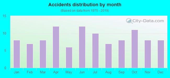 Fatal car crashes and road traffic accidents in Corsicana, Texas