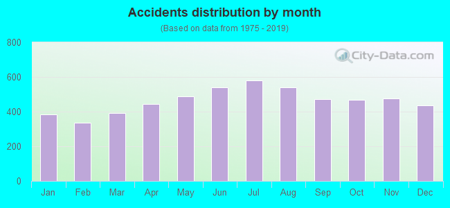 Fatal car crashes and road traffic accidents in Detroit