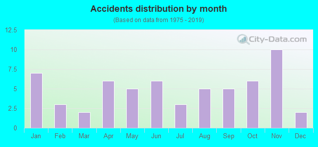 Fatal car crashes and road traffic accidents in East Lansing, Michigan