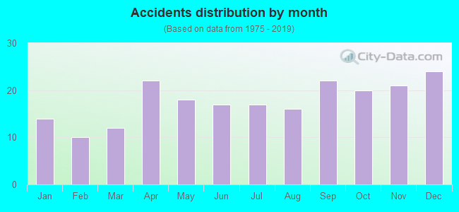 Fatal car crashes and road traffic accidents in Elgin, Illinois