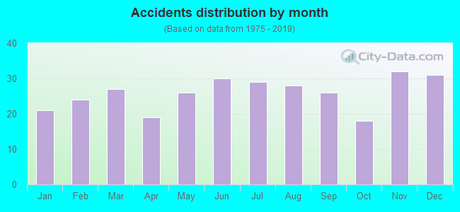 Fatal car crashes and road traffic accidents in Fairfield