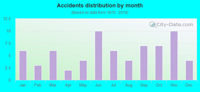 Fatal car crashes and road traffic accidents in Greenwood