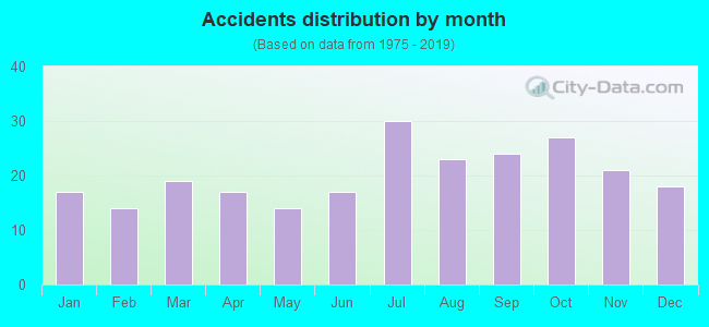 Fatal car crashes and road traffic accidents in Hemet, California