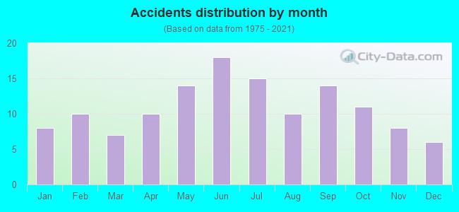 Fatal car crashes and road traffic accidents in Idaho Falls, Idaho