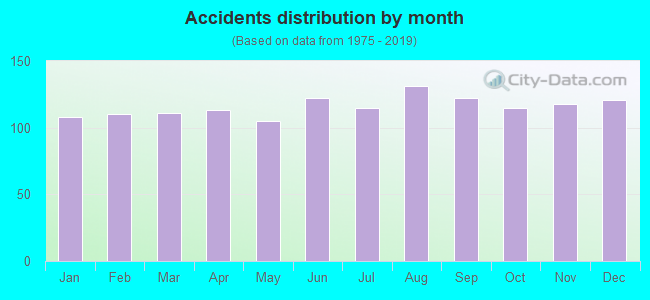 Fatal car crashes and road traffic accidents in Knoxville