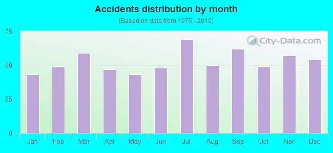 Fatal car crashes and road traffic accidents in Lafayette, Louisiana
