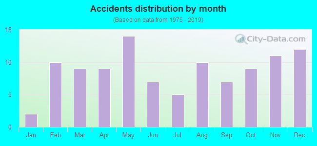 Fatal car crashes and road traffic accidents in Laurel