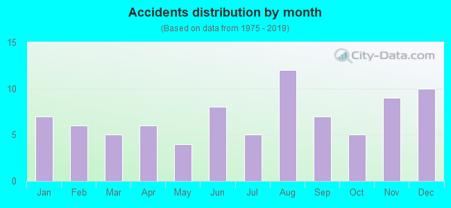 Fatal car crashes and road traffic accidents in Maryland