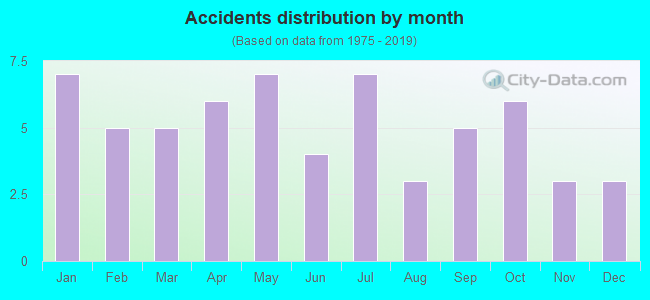 Fatal car crashes and road traffic accidents in Maumee, Ohio