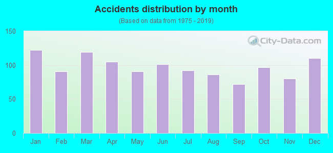 Fatal car crashes and road traffic accidents in Mobile, Alabama