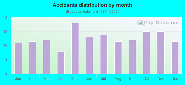 Fatal car crashes and road traffic accidents in Murfreesboro, Tennessee