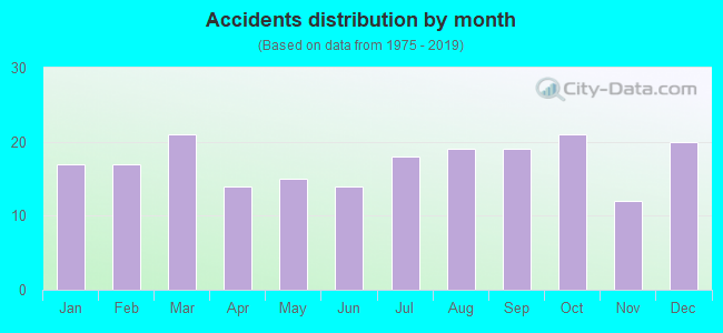 Fatal car crashes and road traffic accidents in New Braunfels, Texas
