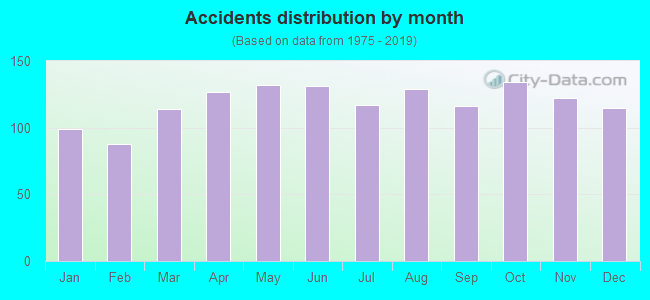 Fatal car crashes and road traffic accidents in Newark, New