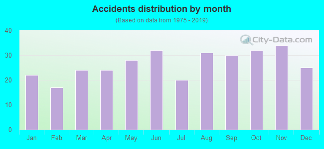 Fatal car crashes and road traffic accidents in North Little Rock