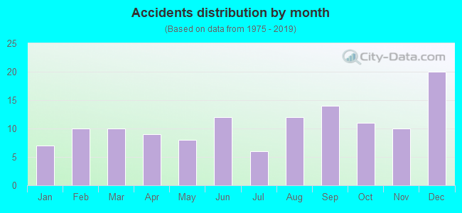 Fatal car crashes and road traffic accidents in North