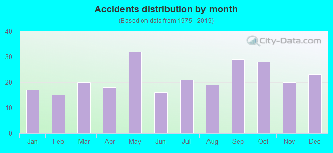 Fatal car crashes and road traffic accidents in Norwalk