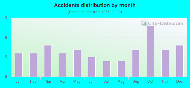 Fatal car crashes and road traffic accidents in Novato, California