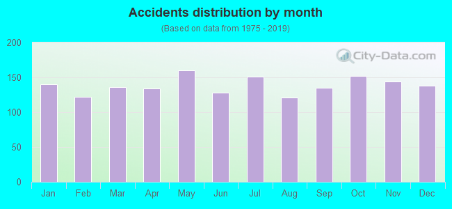 Fatal car crashes and road traffic accidents in Oakland