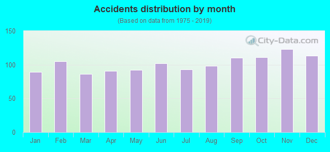 Fatal car crashes and road traffic accidents in Pittsburgh, Pennsylvania