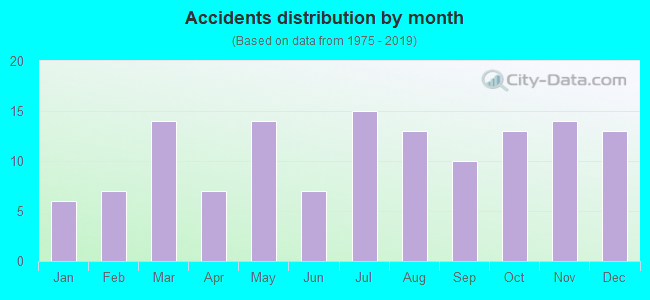 Accidents distribution by month