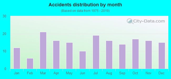 Fatal car crashes and road traffic accidents in Salisbury
