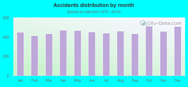 Fatal car crashes and road traffic accidents in San Antonio