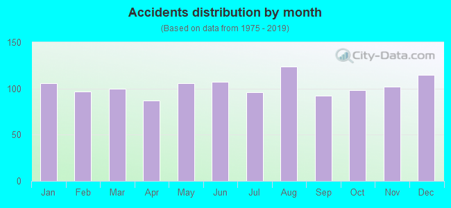 Fatal car crashes and road traffic accidents in San Bernardino