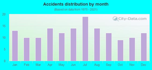 Fatal car crashes and road traffic accidents in Santa Cruz, California