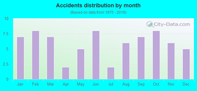Fatal car crashes and road traffic accidents in Somerset